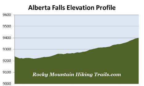alberta-falls-elevation-profile