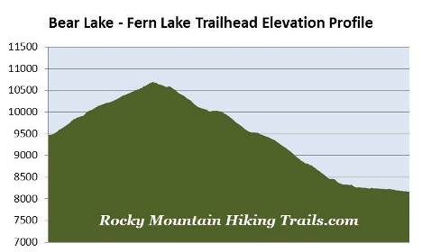 bear-lake-fern-lake-trailhead-elevation-profile