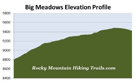 big-meadows-elevation-profile