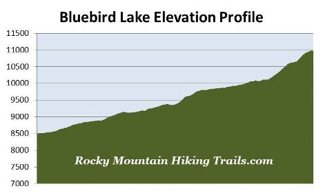 bluebird-lake-elevation-profile