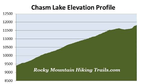 chasm-lake-elevation-profile