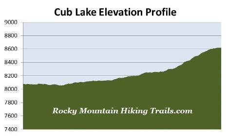 cub-lake-elevation-profile
