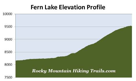 fern-lake-elevation-profile