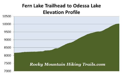 fern-lake-trailhead-odessa-lake-elevation-profile