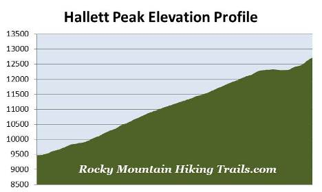 hallett-peak-elevation-profile
