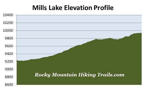 mills-lake-elevation-profile