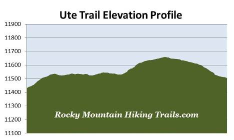 ute-trail-elevation-profile